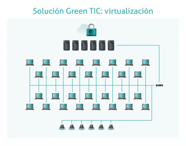 esquema de la infraestructura TIC virtualizada